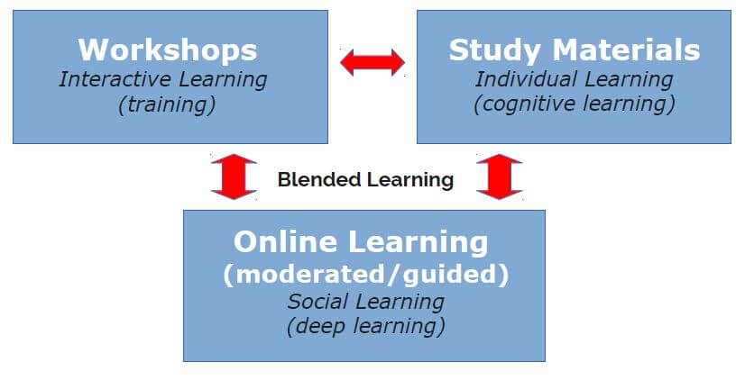 IKSBO Blended Learning Approach